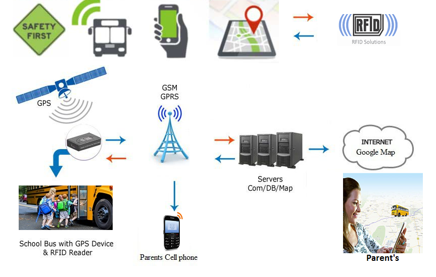GPS-School-Bus-Tracking-System